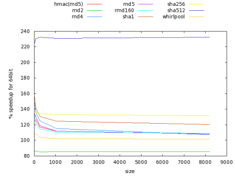Percentage speed increase for AMD64 v i386, for OpenSSL cryptographic hashing algorithms