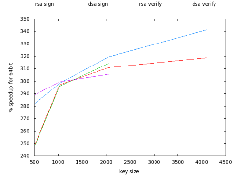 Percentage speed increase for AMD64 v i386 for OpenSSL public-key algorithms