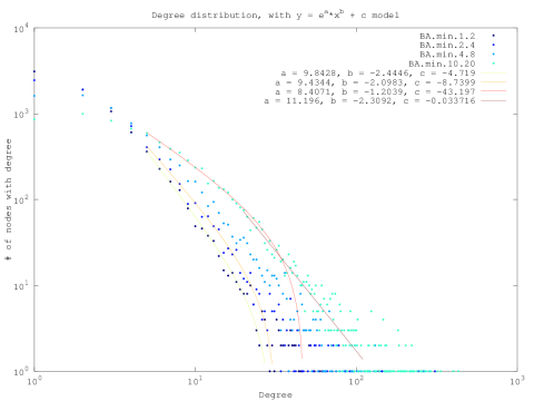 """BA Model, with """"min"""" tweak, degree distributions for a range of m parameters."""