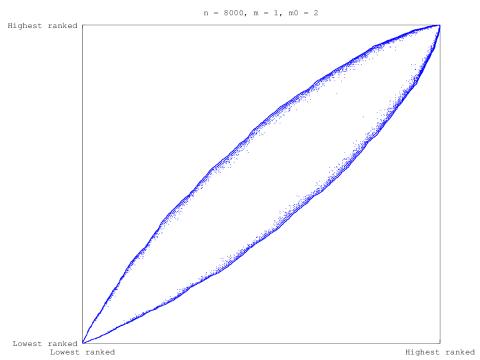 BA Model eigencentrality-ordered adjacency matrix sparsity plot,  with 8000 nodes and m=1, m0=2 parameters.