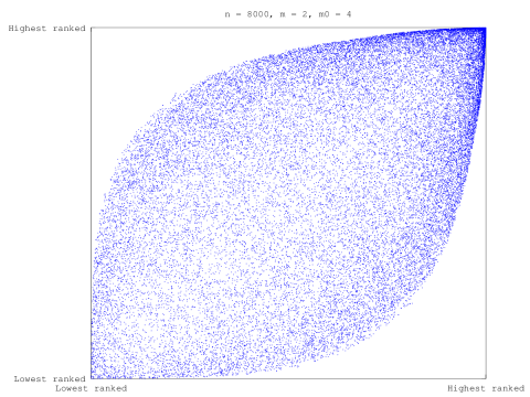 BA Model eigencentrality-ordered adjacency matrix sparsity plot,  with 8000 nodes and m=2, m0=4 parameters.