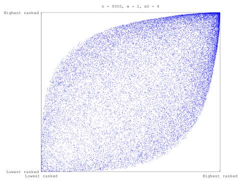 BA Model eigencentrality-ordered adjacency matrix sparsity plot,  with 8000 nodes and m=2, m0=4 parameters.